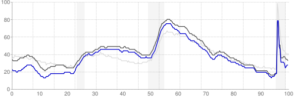 Greenville, South Carolina monthly unemployment rate chart